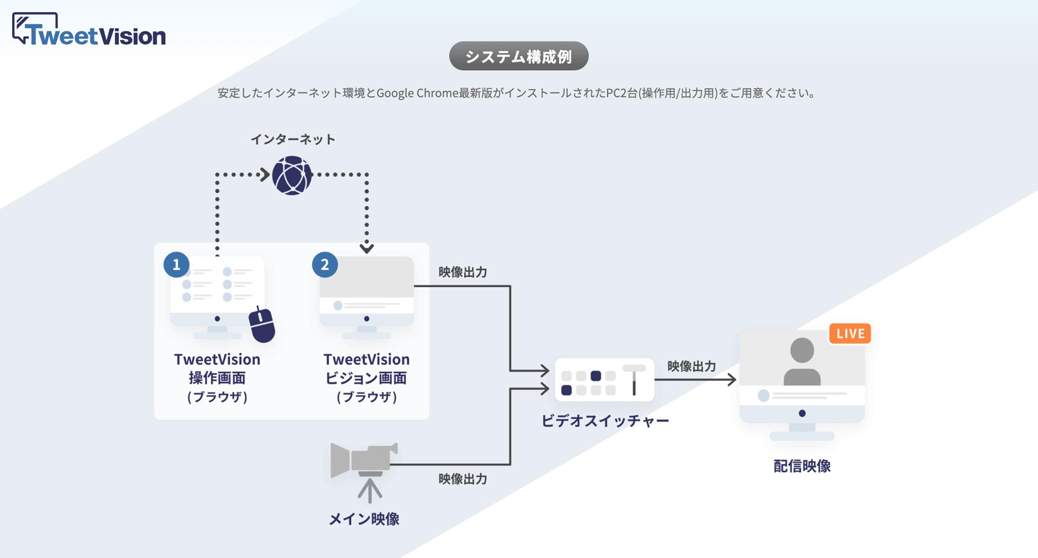「TweetVision」フロー図